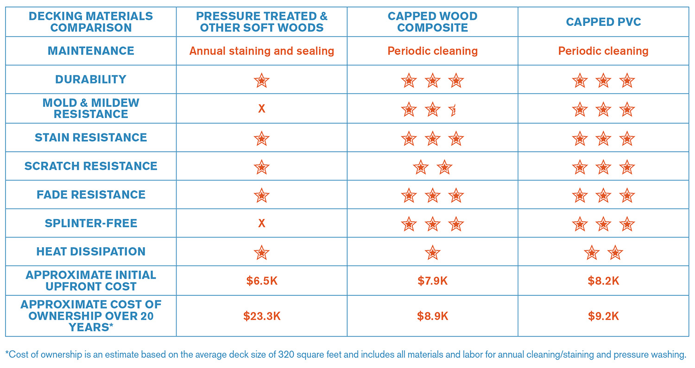 Decking Materials Comparison Chart